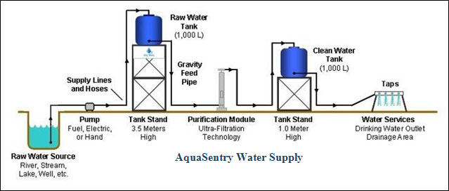 Setting Up Aquasentry A Water Treatment System Water